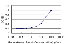 Detection limit for recombinant GST tagged LHX1 is approximately 1 ng/ml as a capture antibody.