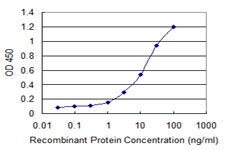 Detection limit for recombinant GST tagged LRG1 is 0.3 ng/ml as a capture antibody.