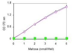 Maltose Standard Curve with maltose with a-D-Glucosidase (Open square), maltose without a-D-Glucosidase (solid square)m, and free glucose (divided by 2)(triangle).
