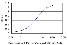Detection limit for recombinant GST tagged MRC1 is approximately 0.03 ng/ml as a capture antibody.