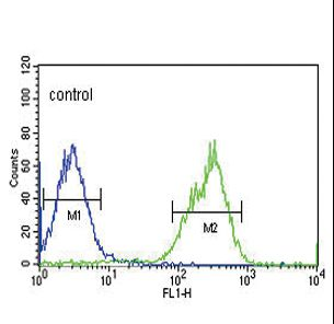 MAP4K3 Antibody flow cytometry of HepG2 cells (right histogram) compared to a negative control cell (left histogram). FITC-conjugated goat-anti-rabbit secondary antibodies were used for the analysis.