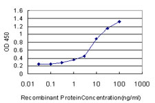 Detection limit for recombinant GST tagged PPARBP is approximately 0.3 ng/ml as a capture antibody.