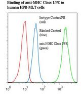 MHC Class I Antibody - Flow cytometry of MHC Class I antibody This image was taken for the unconjugated form of this product. Other forms have not been tested.