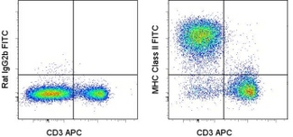 Staining of C57Bl/6 splenocytes with APC anti-mouse CD3e (145-2C11) (LS-C107273) and 0.06 ug of FITC Rat IgG2b Isotype Control (left) or 0.06 ug of FITC anti-mouse Class II (M5/114.15.2) (right). Cells in the lymphocyte gate were used for analysis. This image was taken for the unconjugated form of this product. Other forms have not been tested.