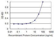 Detection limit for recombinant GST tagged MMRN1 is 1 ng/ml as a capture antibody.