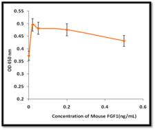 FGF1 / Acidic FGF Protein - The ED(50) as determined by the dose-dependent stimulation of thymidine uptake by BaF3 cells expressing FGF receptors is = 10 ng/mL, corresponding to a specific activity of = 1.0 x 10^5 units/mg.