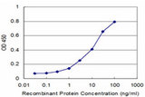 Detection limit for recombinant GST tagged MPHOSPH6 is approximately 1 ng/ml as a capture antibody.