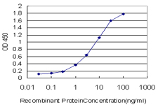 Detection limit for recombinant GST tagged MSH5 is approximately 0.1 ng/ml as a capture antibody.