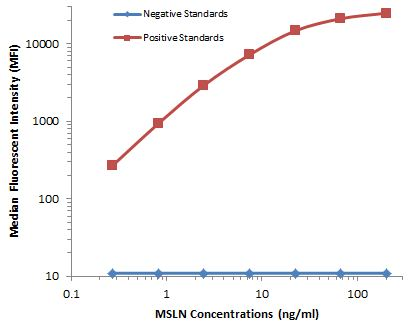 MSLN / Mesothelin Antibody - MSLN Luminex ELISA with 1G8 Capture  and 3E10 Detection  Antibodies. Substrate used: Recombinant Human MSLN domain expressed in E.coli.