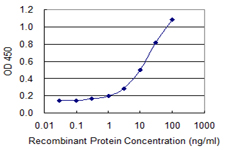 Detection limit for recombinant GST tagged MT2A is 0.3 ng/ml as a capture antibody.