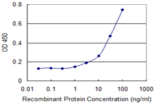 Detection limit for recombinant GST tagged MUSK is 1 ng/ml as a capture antibody.
