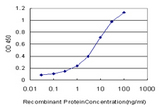 Detection limit for recombinant GST tagged MYOC is approximately 0.3 ng/ml as a capture antibody.