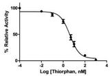 MME / CD10 Assay Kit - Inhibition of Neprilysin activity by Thiorphan. IC50 of Thiorphan was calculated to be 4.16 nM.