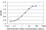 Detection limit for recombinant GST tagged NPY is approximately 0.03 ng/ml as a capture antibody.