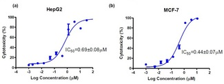 (a) Dose-response curve of HepG2 and (b) MCF-7 cells to doxorubicin for 72 hours determined by the Neutral Red Cell Cytotoxicity assay. Assays were performed according to the kit protocol in triplicate.
