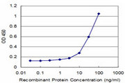 Detection limit for recombinant GST tagged NFE2 is approximately 3 ng/ml as a capture antibody.