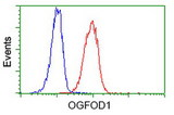 Flow cytometry of Jurkat cells, using anti-OGFOD1 antibody (Red), compared to a nonspecific negative control antibody (Blue).