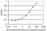 Detection limit for recombinant GST tagged PACSIN2 is 0.1 ng/ml as a capture antibody.