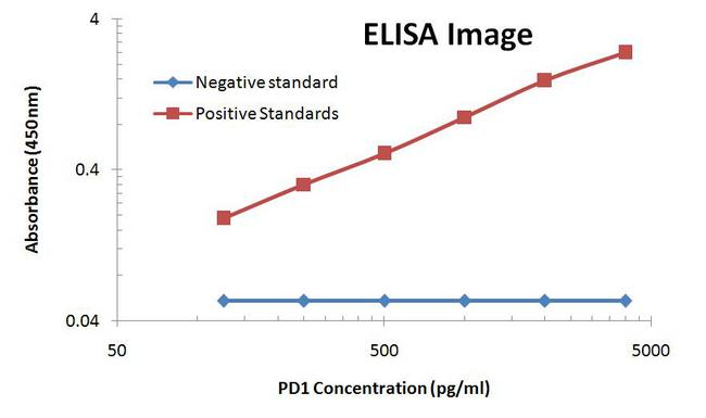 PDCD1 / CD279 / PD-1 Antibody - PD1 ELISA with 7B4 Capture and 21F5 Detection Antibodies. Substrate used: Recombinant Human PD1