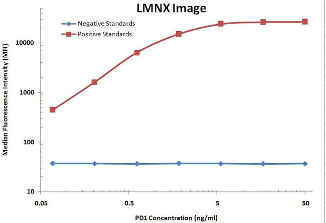 PDCD1 / CD279 / PD-1 Antibody - PD1 Luminex ELISA with 7B4 Capture and 21F5 Detection Antibodies. Substrate used: Recombinant Human PD1