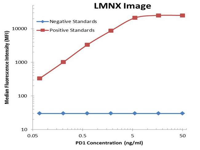 PDCD1 / CD279 / PD-1 Antibody - PD1 Luminex ELISA with 7B4 Capture and 17G9 Detection Antibodies. Substrate used: Recombinant Human PD1