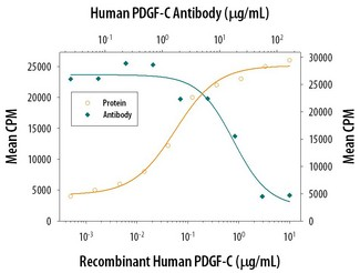 Cell Proliferation Induced by PDGF-CC and Neutralization by Human PDGF-C Antibody. Recombinant Human PDGF-CC stimulates proliferation in the NR6R-3T3 mouse fibroblast cell line in a dose-dependent manner (orange line). Proliferation elicited by Recombinant Human PDGF-CC (0.8 ug/ml) is neutralized (green line) by increasing concentrations of Goat Anti-Human PDGF-C Antigen Affinity-purified Polyclonal Antibody. The ND50 is typically 6-24 ug/ml.