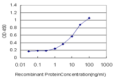 Detection limit for recombinant GST tagged PDGFRB is approximately 1 ng/ml as a capture antibody.