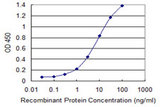 Detection limit for recombinant GST tagged ETV4 is 0.1 ng/ml as a capture antibody.
