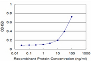Detection limit for recombinant GST tagged PIK4CB is approximately 3 ng/ml as a capture antibody.