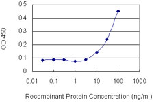 Detection limit for recombinant GST tagged PLCB2 is 3 ng/ml as a capture antibody.