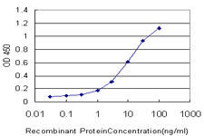 Detection limit for recombinant GST tagged PNLIPRP2 is approximately 0.3 ng/ml as a capture antibody.