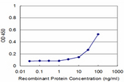 Detection limit for recombinant GST tagged PPP2R5C is approximately 3 ng/ml as a capture antibody.