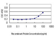 Detection limit for recombinant GST tagged PRKAB2 is approximately 10 ng/ml as a capture antibody.