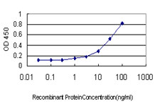 Detection limit for recombinant GST tagged PRKACB is approximately 1 ng/ml as a capture antibody.