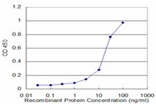 Detection limit for recombinant GST tagged PSMA1 is approximately 3 ng/ml as a capture antibody.