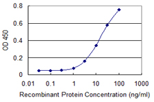Detection limit for recombinant GST tagged PSMC2 is 0.3 ng/ml as a capture antibody.