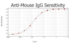 Mouse IgG Antibody - ELISA results of purified Rabbit anti-Mouse IgG Antibody tested against purified Mouse IgG. Each well was coated in duplicate with 1.0 µg of Mouse IgG  The starting dilution of antibody was 5µg/ml and the X-axis represents the Log10 of a 3-fold dilution. This titration is a 4-parameter curve fit where the IC50 is defined as the titer of the antibody. Assay performed using 3% fish gelatin as blocking buffer, Goat anti-Rabbit IgG Antibody Peroxidase Conjugated (Min X Bv Ch Gt GP Ham Hs Hu Ms Rt & Sh Serum Proteins) and TMB substrate