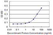 Detection limit for recombinant GST tagged RCN1 is approximately 1 ng/ml as a capture antibody.