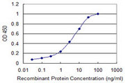 Detection limit for recombinant GST tagged RGS10 is 0.03 ng/ml as a capture antibody.