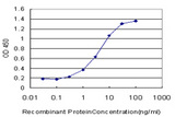 Detection limit for recombinant GST tagged RLBP1 is approximately 0.3 ng/ml as a capture antibody.