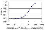 Detection limit for recombinant GST tagged RLF is 0.3 ng/ml as a capture antibody.