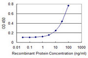 Detection limit for recombinant GST tagged SDC2 is 1 ng/ml as a capture antibody.