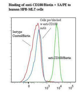 SEMA4D / Semaphorin 4D / CD100 Antibody - Flow cytometry of SEMA4D / CD100 antibody This image was taken for the unconjugated form of this product. Other forms have not been tested.