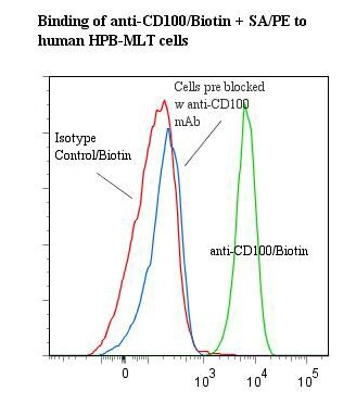 Flow cytometry of SEMA4D / CD100 antibody This image was taken for the unconjugated form of this product. Other forms have not been tested.