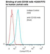 Flow cytometry of SEMA4D / CD100 antibody