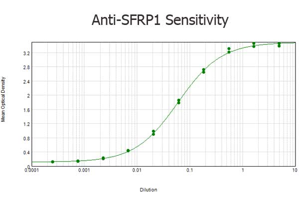 SFRP1 Antibody - ELISA results of purified Rabbit anti-SFRP1 Antibody tested against BSA-conjugated peptide of immunizing peptide. Each well was coated in duplicate with 0.1µg of conjugate. The starting dilution of antibody was 5µg/ml and the X-axis represents the Log10 of a 3-fold dilution. This titration is a 4-parameter curve fit where the IC50 is defined as the titer of the antibody. Assay performed using 3% fish gel, Goat anti-Rabbit IgG Antibody Peroxidase Conjugated (Min X Bv Ch Gt GP Ham Hs Hu Ms Rt & Sh Serum Proteins)