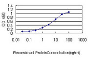 Detection limit for recombinant GST tagged SH3BGRL is approximately 0.1 ng/ml as a capture antibody.
