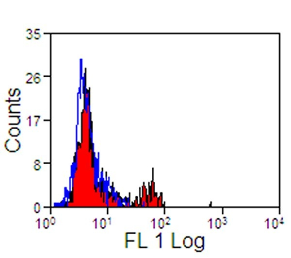 Human peripheral blood lymphocytes stained with Mouse anti-Human siglec-10 followed by Rabbit F(ab')2 anti-Mouse IgG:FITC.  This image was taken for the unconjugated form of this product. Other forms have not been tested.