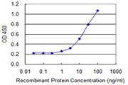 Detection limit for recombinant GST tagged SLC9A3R1 is 0.3 ng/ml as a capture antibody.