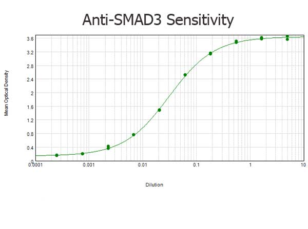 SMAD3 Antibody - ELISA results of purified Rabbit anti-SMAD3 Antibody tested against BSA-conjugated peptide of immunizing peptide. Each well was coated in duplicate with 0.1µg of conjugate. The starting dilution of antibody was 5µg/ml and the X-axis represents the Log10 of a 3-fold dilution. This titration is a 4-parameter curve fit where the IC50 is defined as the titer of the antibody. Assay performed using 3% fish gel, Goat anti-Rabbit IgG Antibody Peroxidase Conjugated (Min X Bv Ch Gt GP Ham Hs Hu Ms Rt & Sh Serum Proteins)